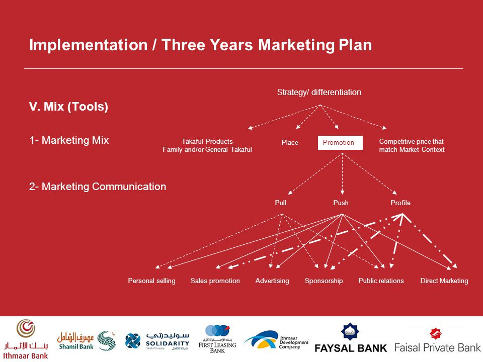 Implementation / Three Years Marketing Plan