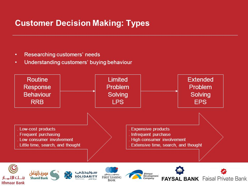 Customer Decision Making: Types
