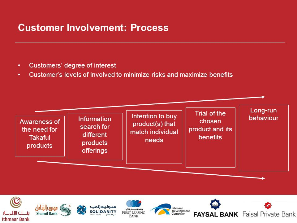 Customer Involvement: Process