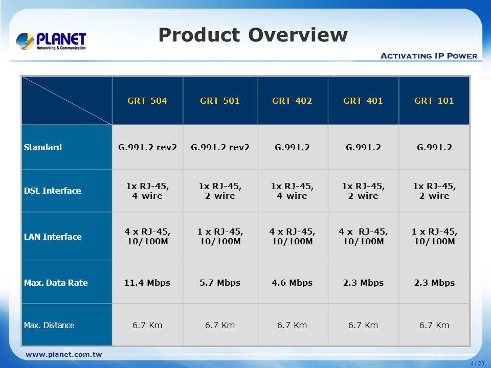 Product Overview GRT-504 GRT-501 GRT-402 GRT-401 GRT-101 Standard