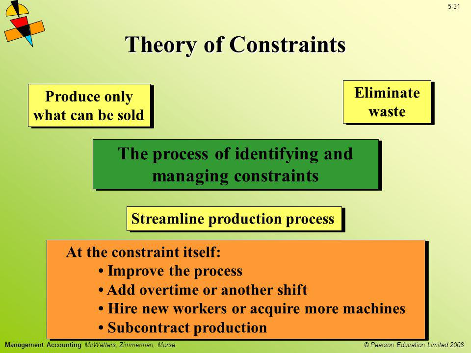 Theory of Constraints Eliminate waste. Produce only what can be sold. The process of identifying and managing constraints.