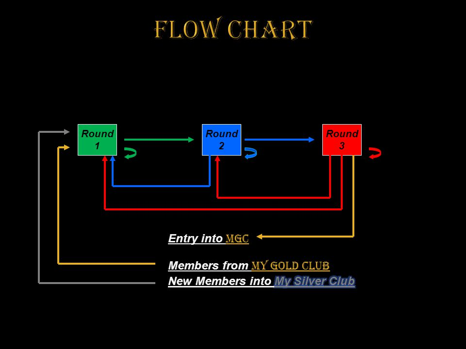 Flow Chart Entry into MGC Members from My Gold Club