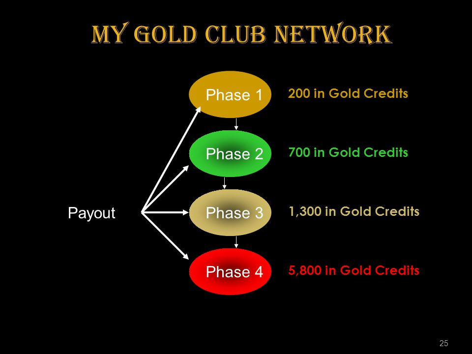 my Gold Club Network Phase 1 Phase 2 Phase 3 Payout Phase 4