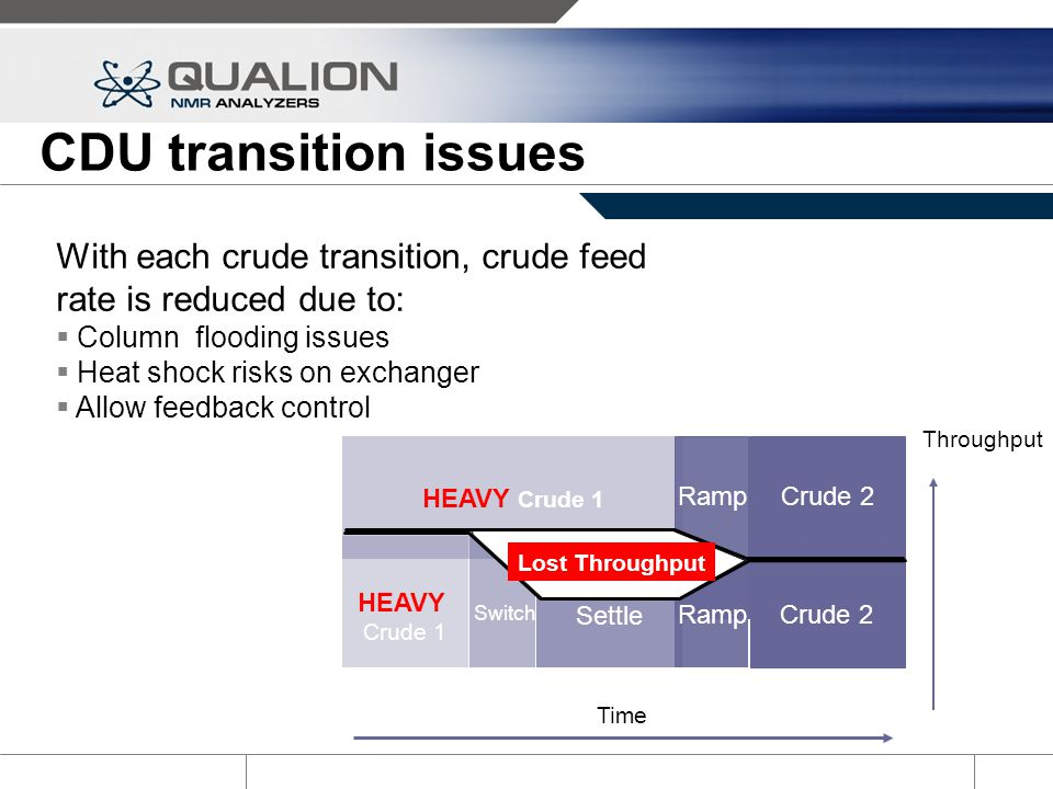 CDU transition issues With each crude transition, crude feed rate is reduced due to: Column flooding issues.
