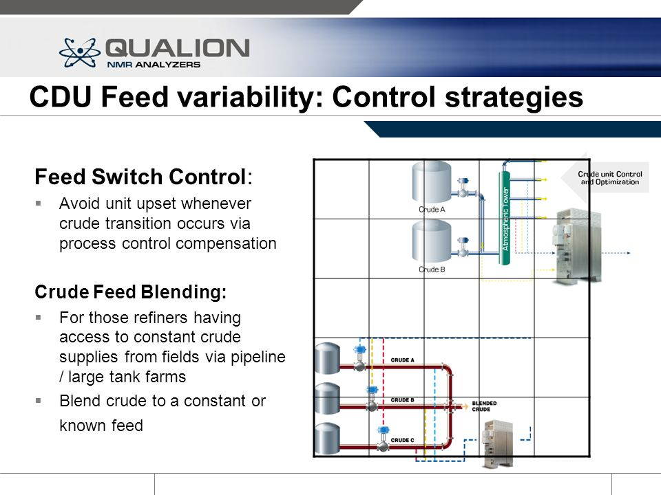 CDU Feed variability: Control strategies