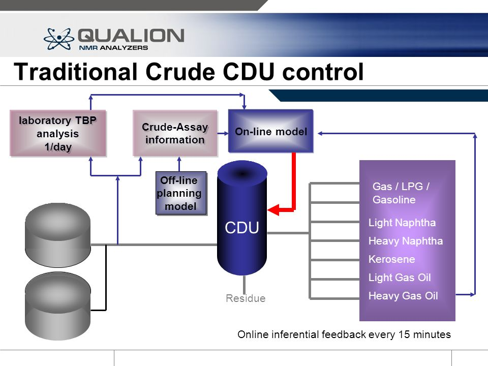 Traditional Crude CDU control