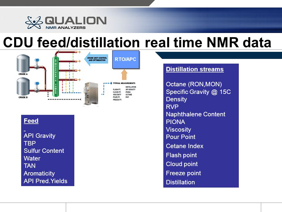 CDU feed/distillation real time NMR data