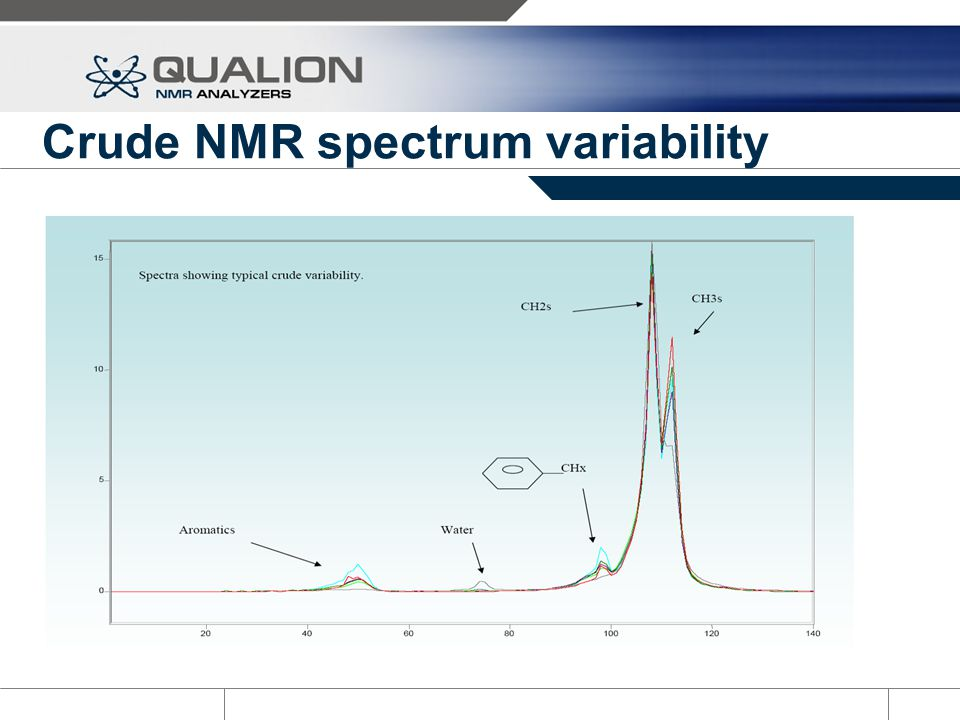 Crude NMR spectrum variability