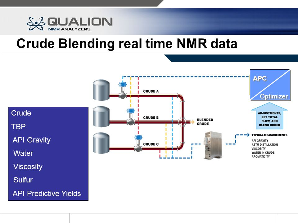 Crude Blending real time NMR data