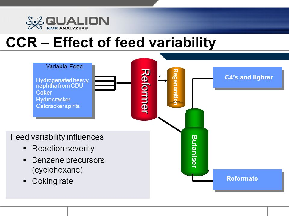 CCR – Effect of feed variability