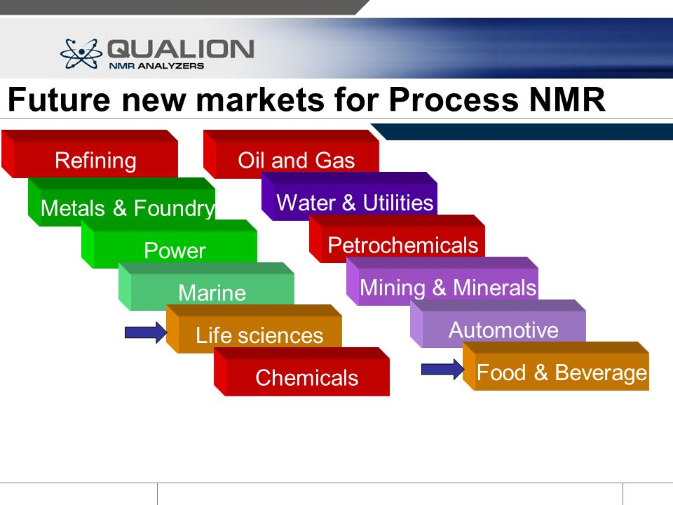 Future new markets for Process NMR