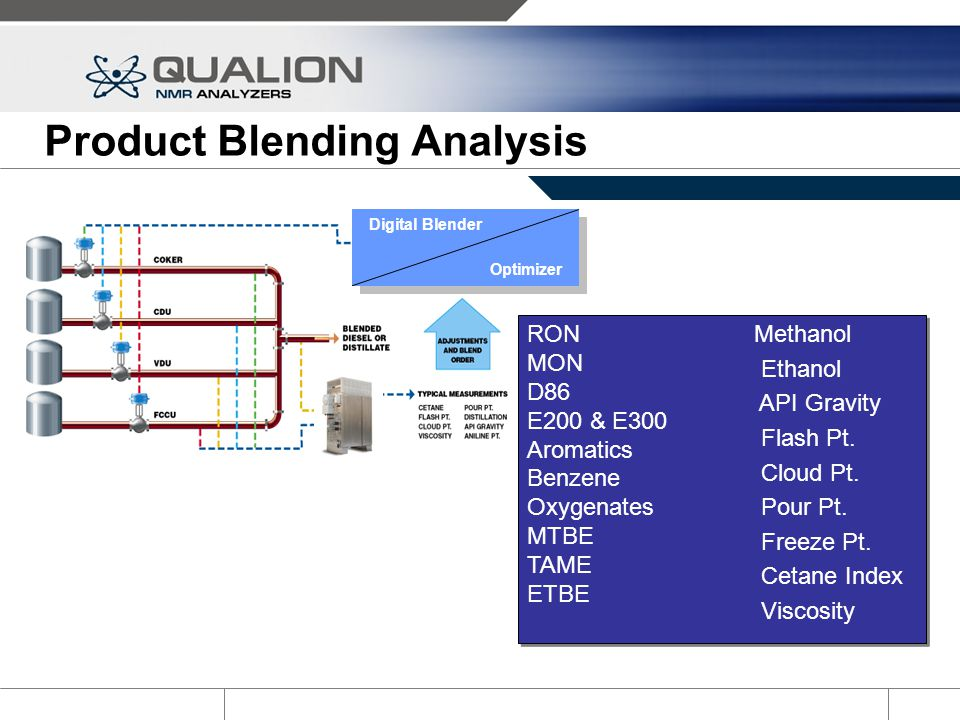 Product Blending Analysis