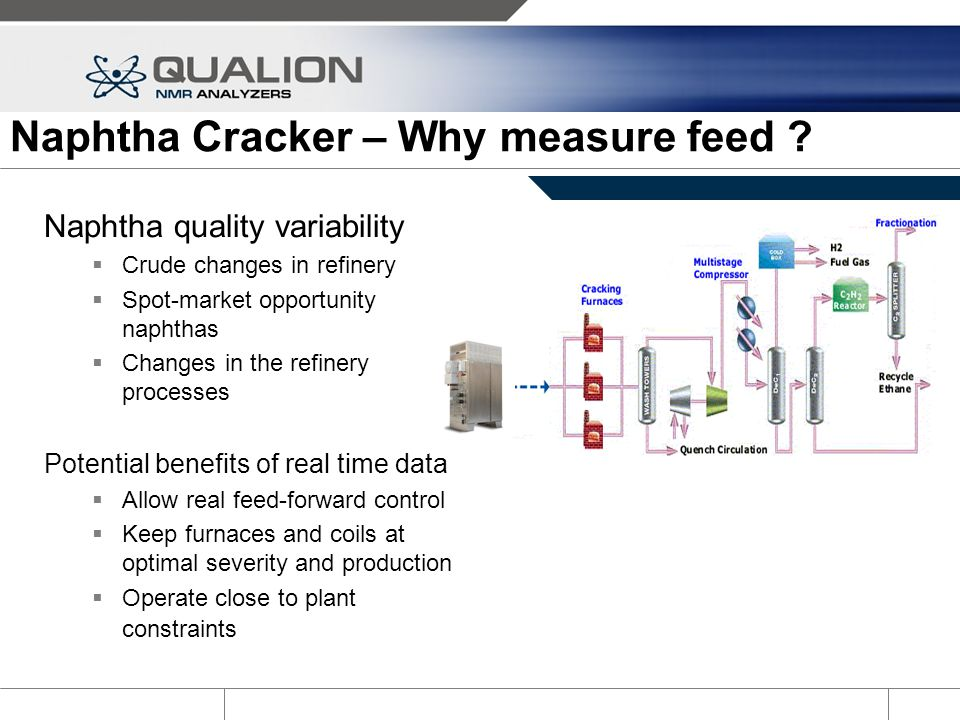 Naphtha Cracker – Why measure feed