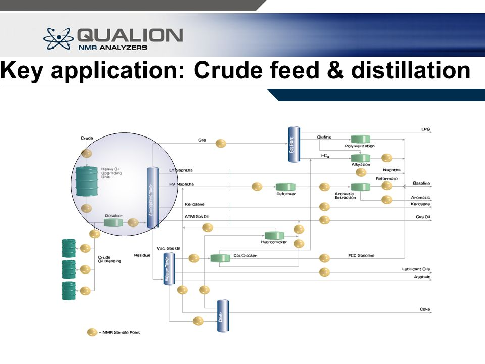 Crude Feed and Distillation