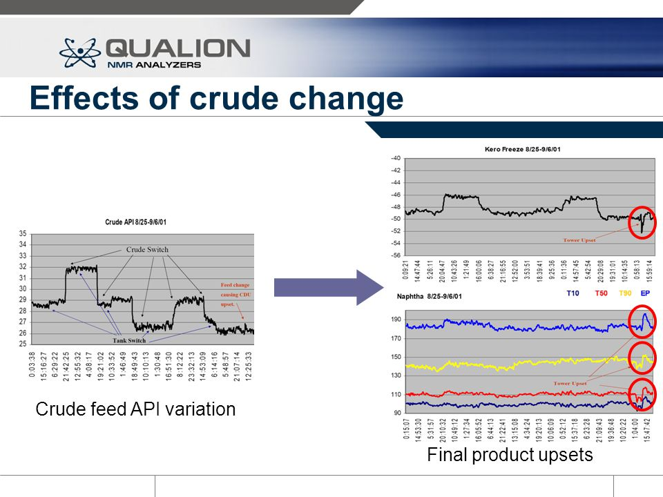 Effects of crude change