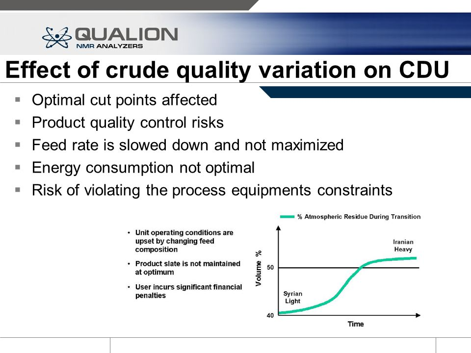 Effect of crude quality variation on CDU
