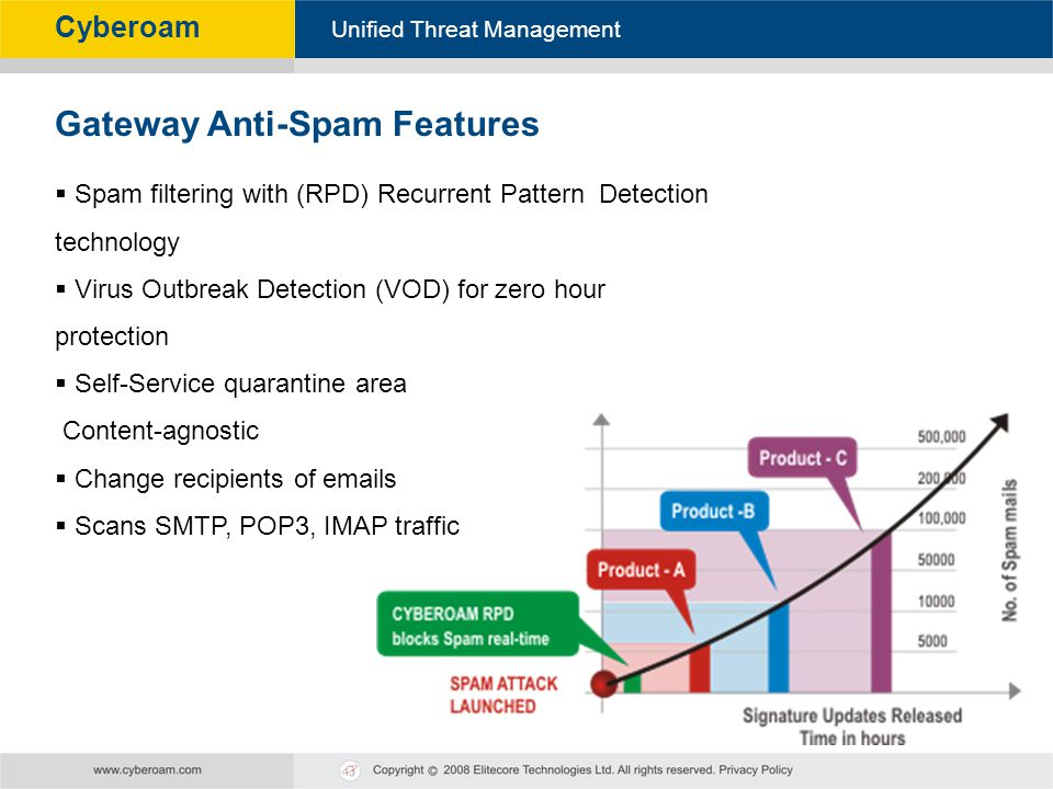 Gateway Anti-Spam Features