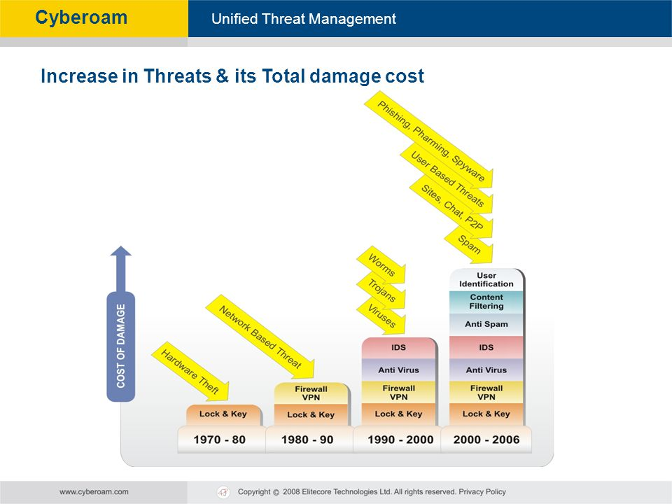 Increase in Threats & its Total damage cost