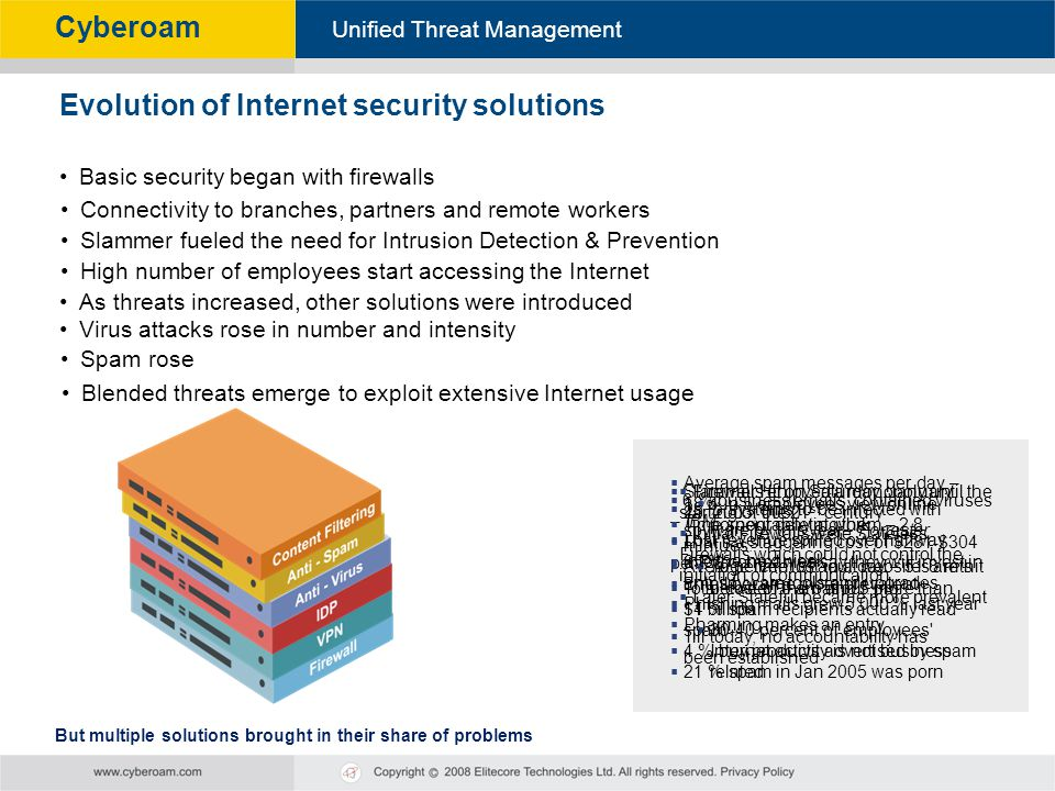 Evolution of Internet security solutions