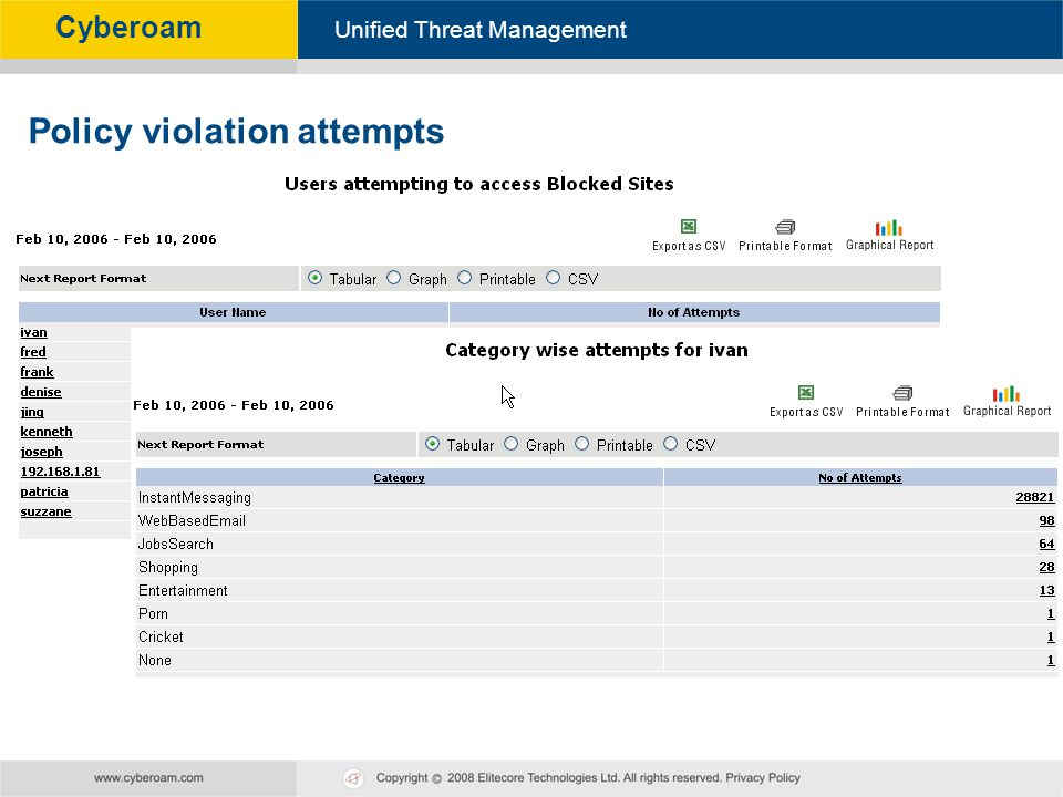 Policy violation attempts