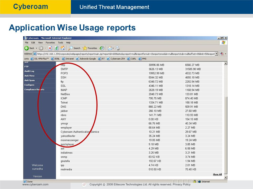 Application Wise Usage reports