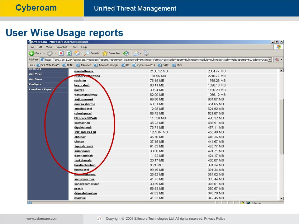 User Wise Usage reports