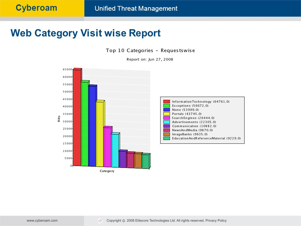 Web Category Visit wise Report