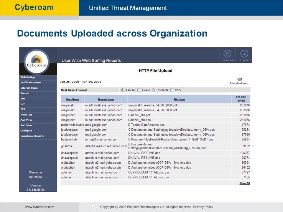 Documents Uploaded across Organization
