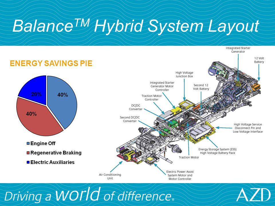 BalanceTM Hybrid System Layout