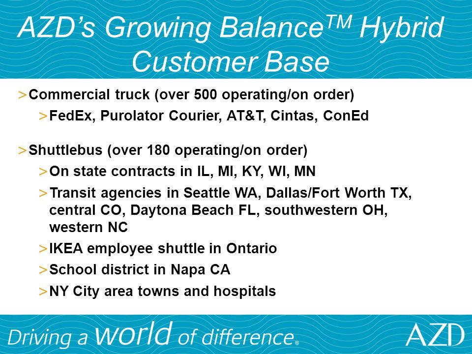 AZD's Growing BalanceTM Hybrid Customer Base