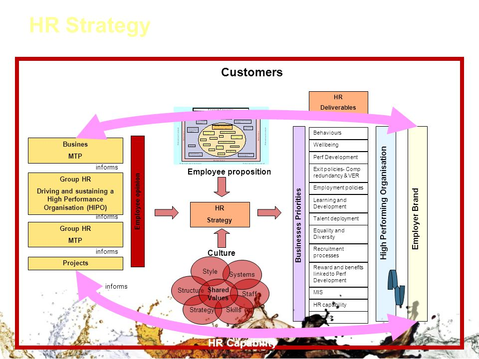HR Strategy Customers HR Capability Employee proposition