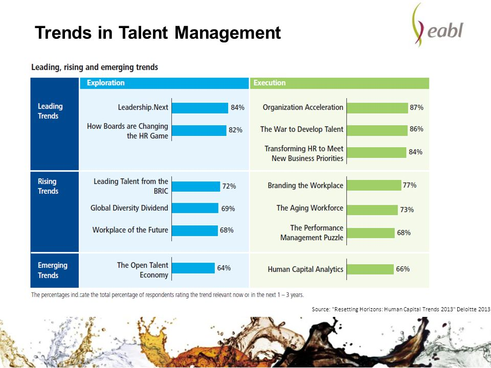 Trends in Talent Management