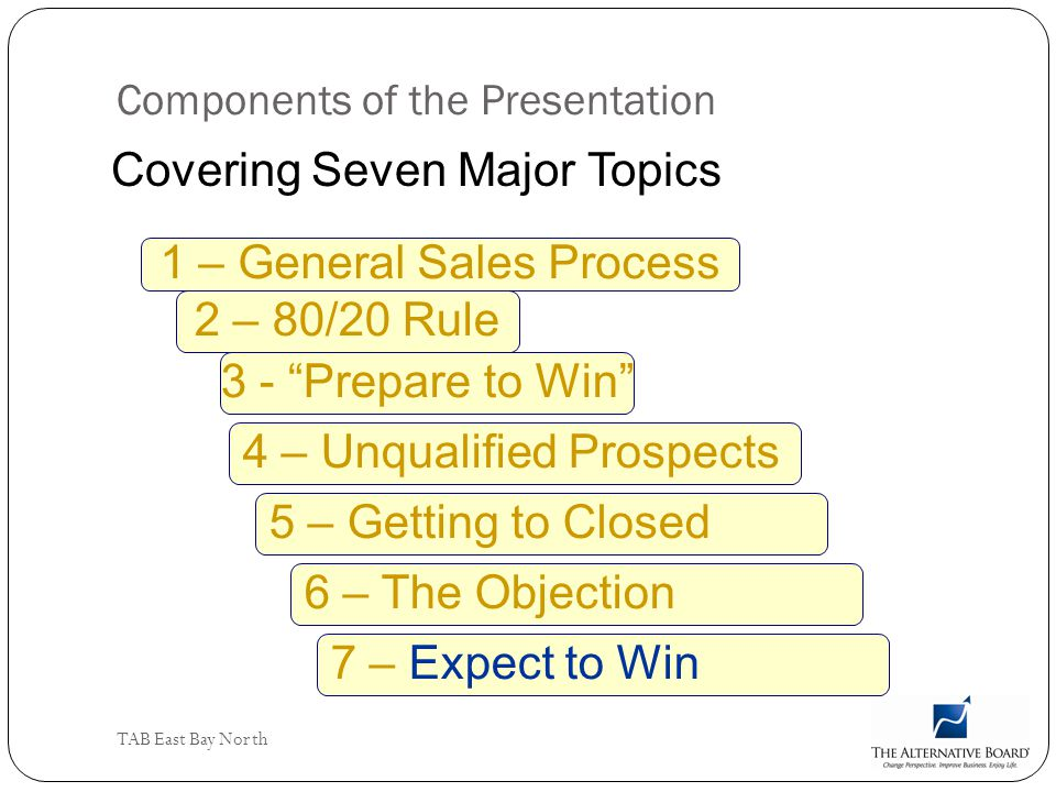 Components of the Presentation
