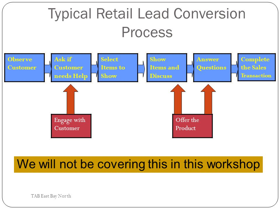 Typical Retail Lead Conversion Process