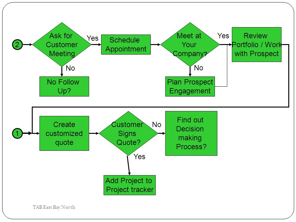Yes Ask for Customer Meeting No Meet at Your Company Review