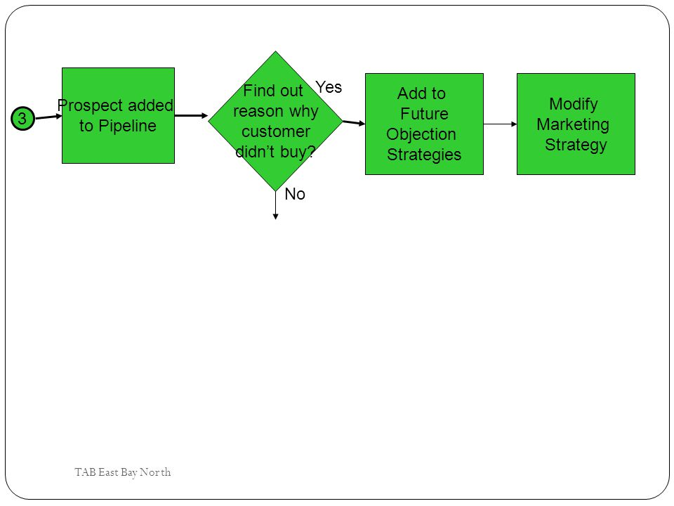 Find out reason why Yes Add to Prospect added Modify customer Future