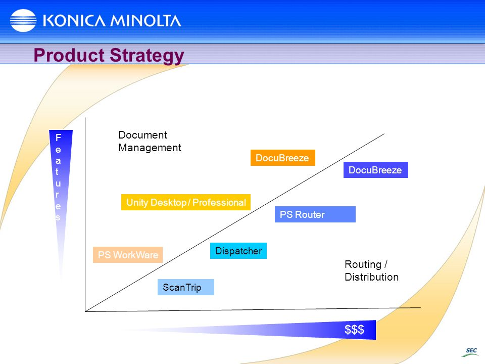 Product Strategy $$$ Document Management Routing / Distribution