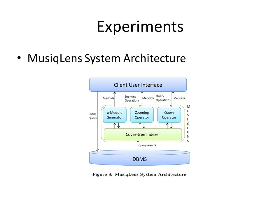 Experiments MusiqLens System Architecture