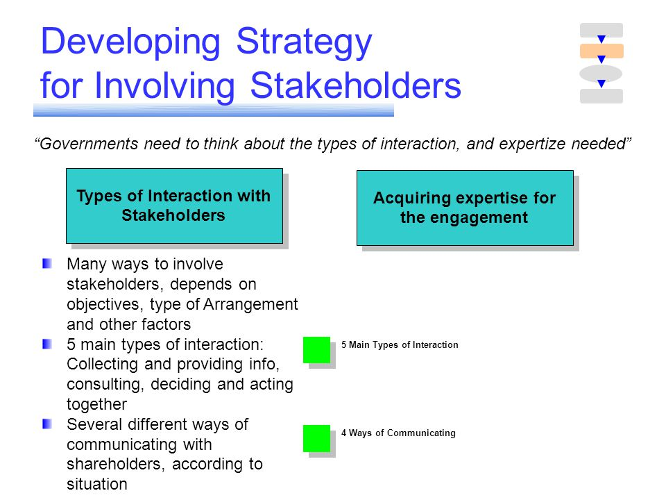 Developing Strategy for Involving Stakeholders