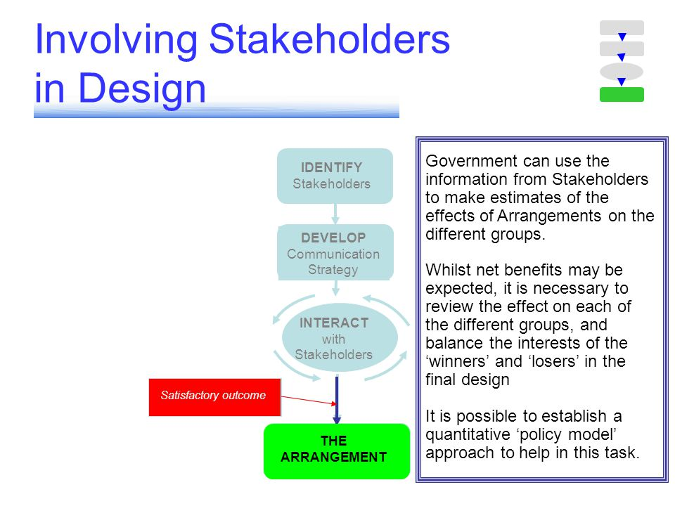 Involving Stakeholders in Design