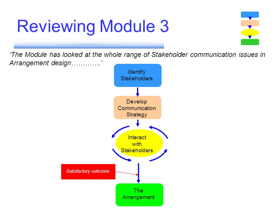 Reviewing Module 3 'The Module has looked at the whole range of Stakeholder communication issues in Arrangement design………….'