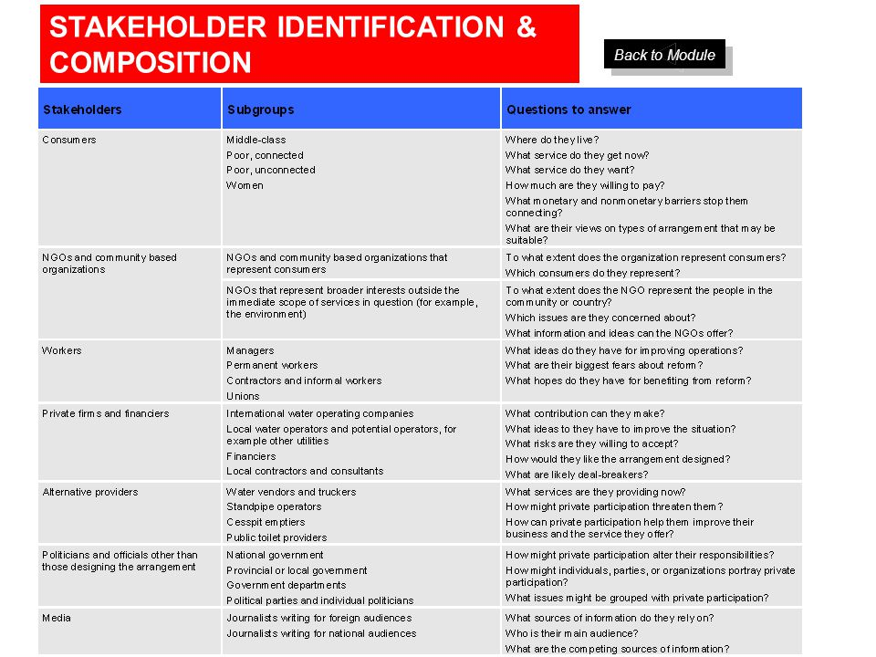 STAKEHOLDER IDENTIFICATION & COMPOSITION