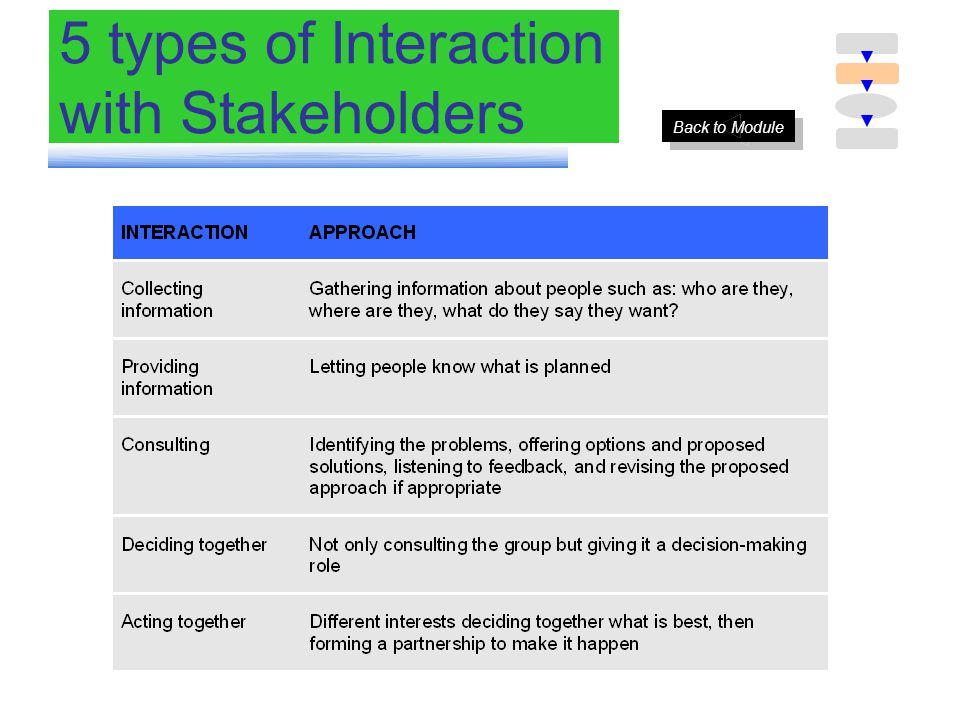5 types of Interaction with Stakeholders