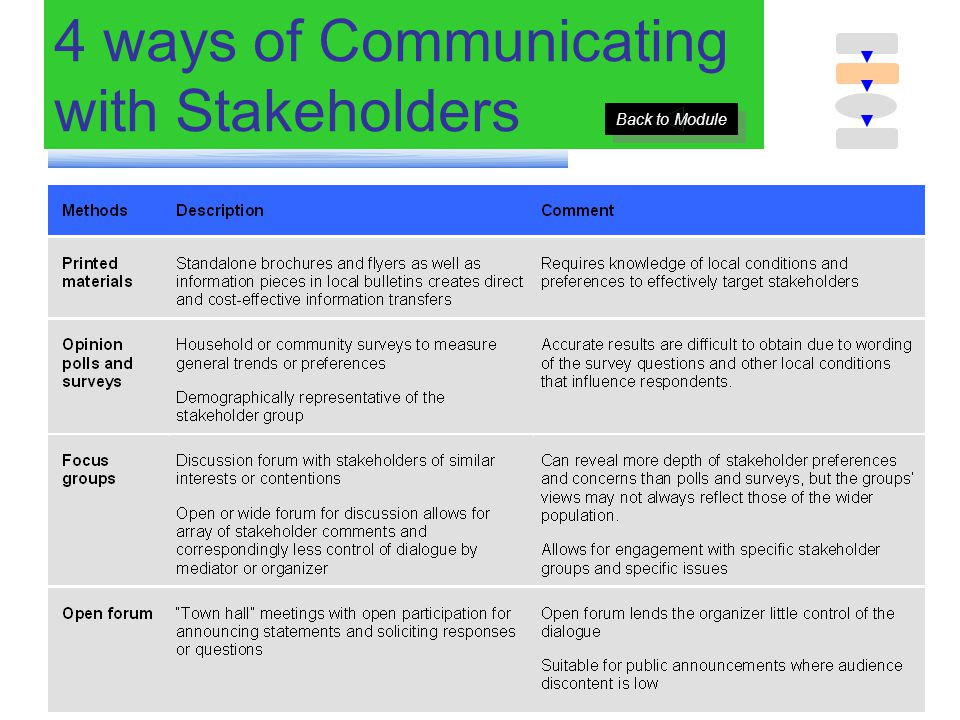 4 ways of Communicating with Stakeholders