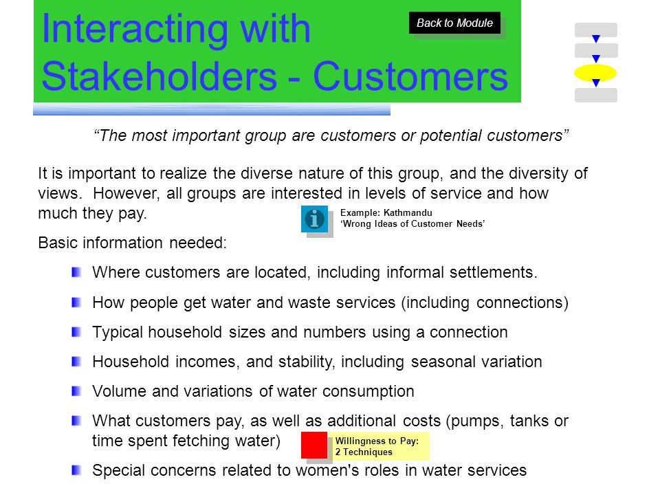 Interacting with Stakeholders - Customers