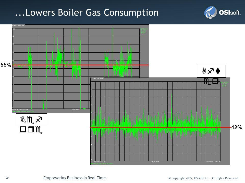 ...Lowers Boiler Gas Consumption