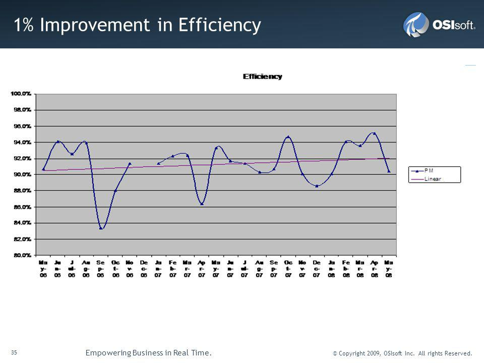 1% Improvement in Efficiency