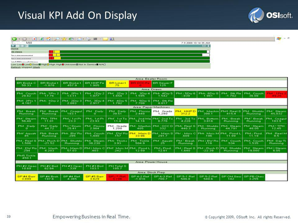 Visual KPI Add On Display