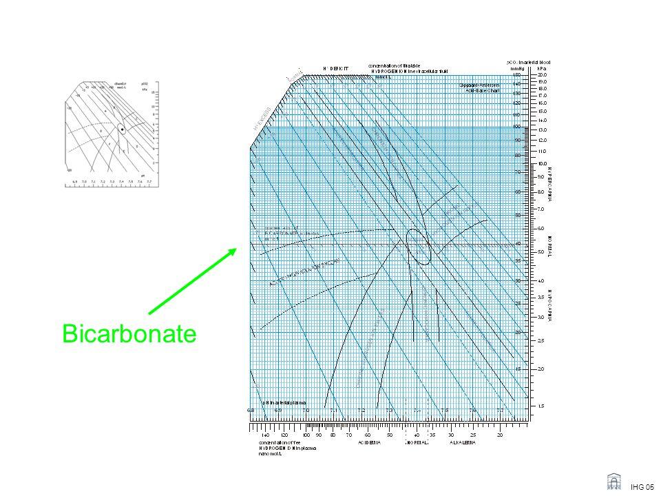 Bicarbonate IHG 05