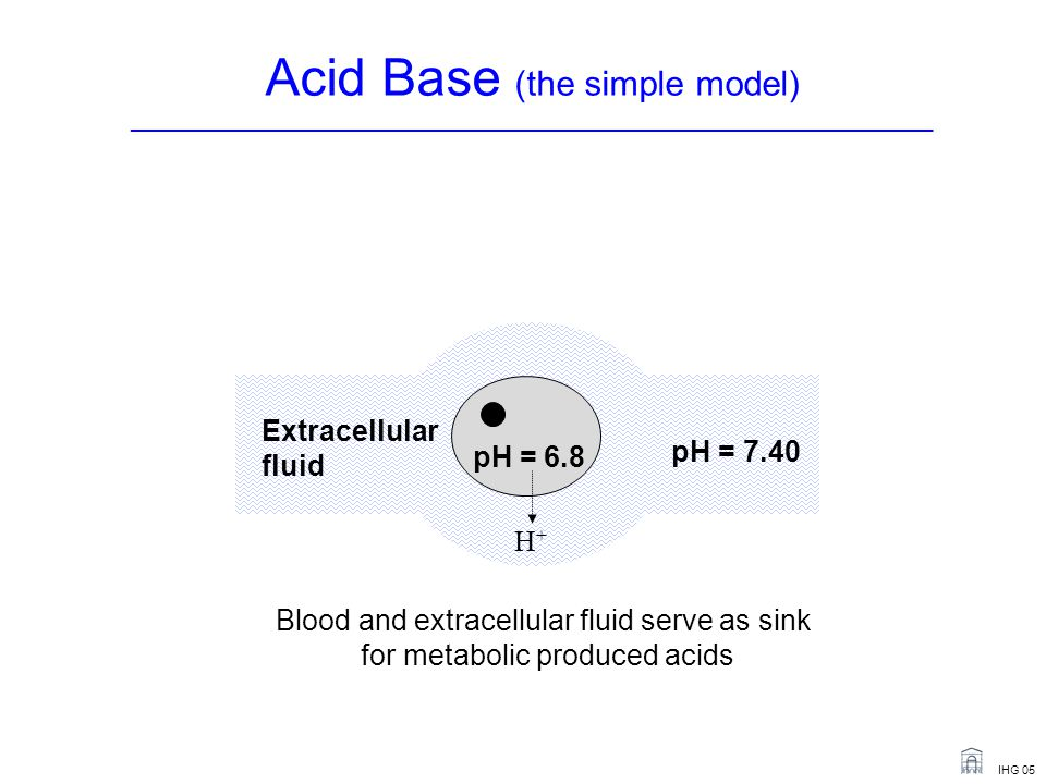 Acid Base (the simple model) _______________________________________________________________________
